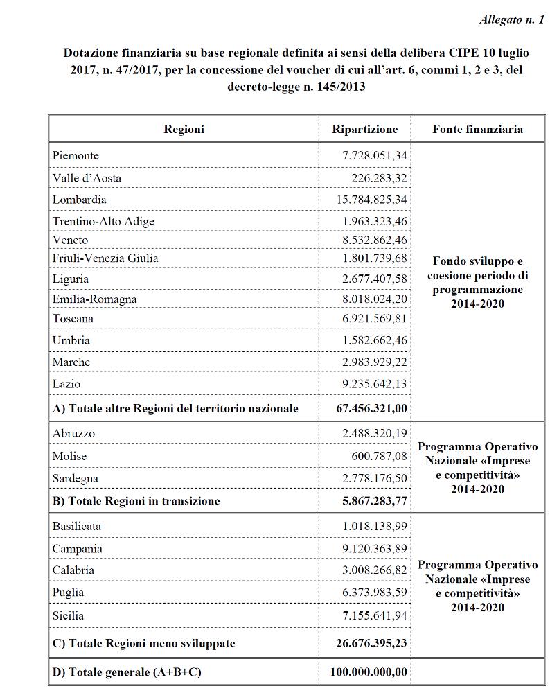 ripartizione-territoriale-risorse